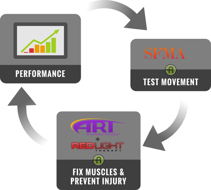 Asher Sports Therapy performance feedback loop with SFMA, ART, and RedLight therapy